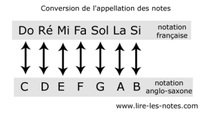 converstion-des-notes-de-mu
