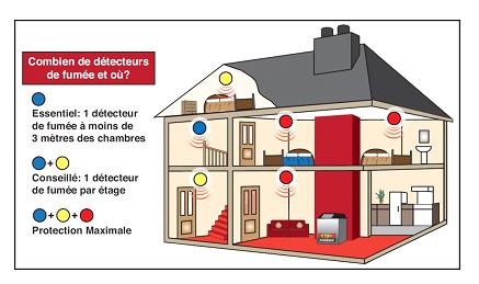 D tecteur de fum e andrologiciels - Detecteurs de fumee obligatoire ...