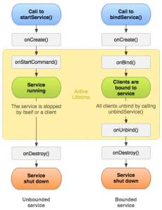 android_service_lifecycle