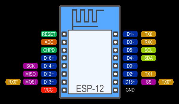 esp12