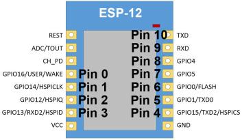 pin_map